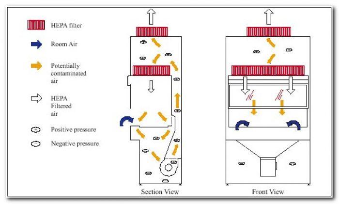 Biosafety Cabinet Class 2 Type A1