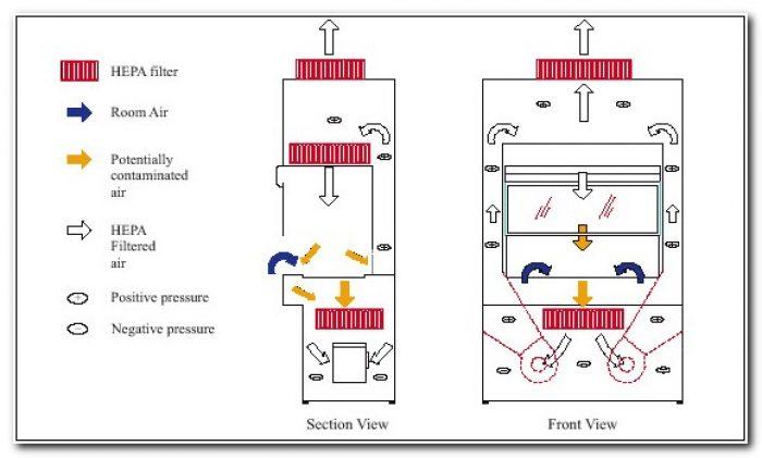 Biosafety Cabinet Class 2 Type B1