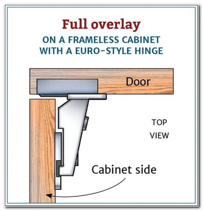 Concealed Hinges Overlay Cabinet Doors